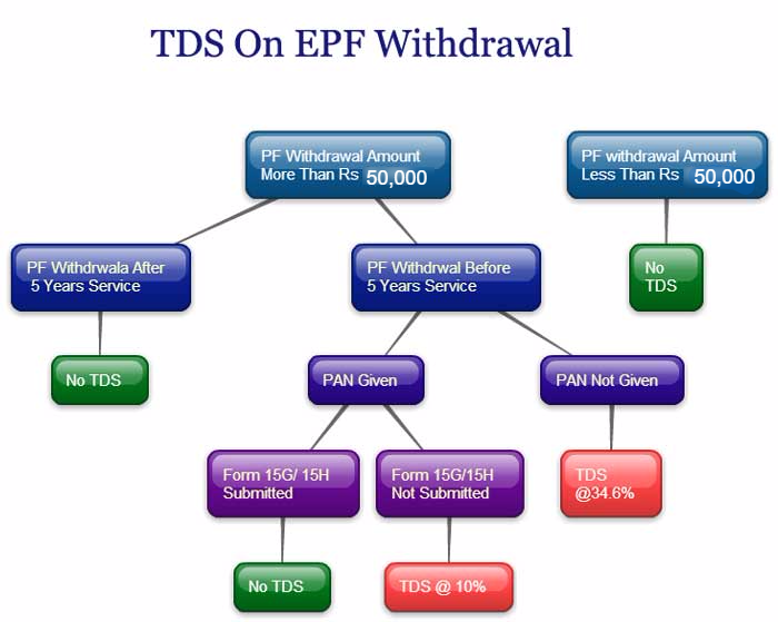 TDS-on-EPF-Withdrawal