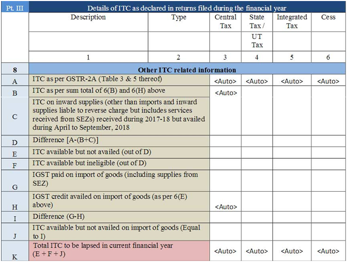 Step By Step Guide To File GST Annual Return – GSTR-9